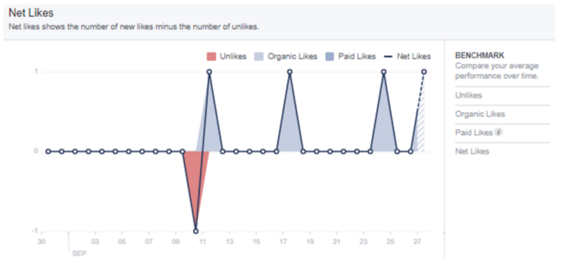 graph of facebook insights