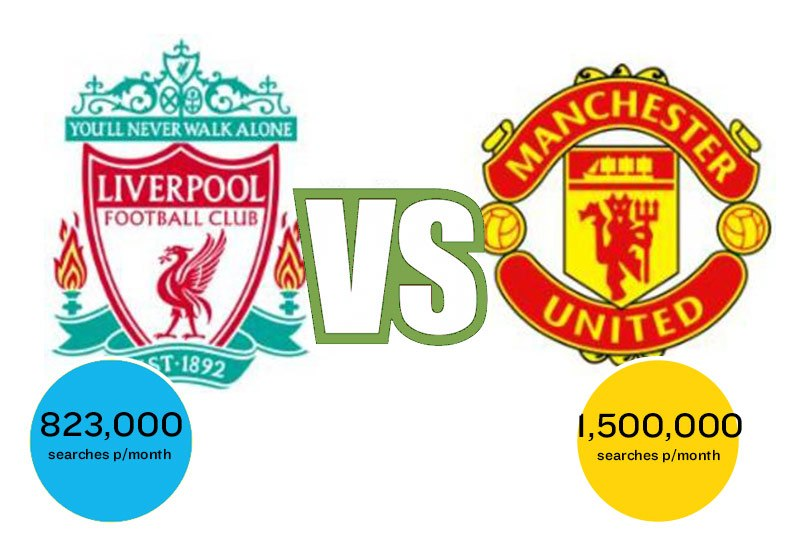 seo google search - liverpool vs manchester united